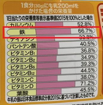 「シスコーンBIG サクサクリング」の鉄分( 栄養量)表記