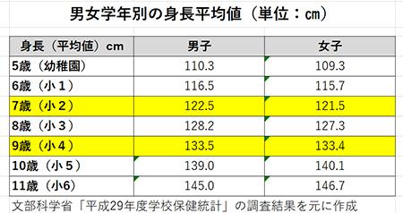 平成29年度学校保健統計の男女学年別の身長平均値の表(学習机の高さに照らし合わせるため)